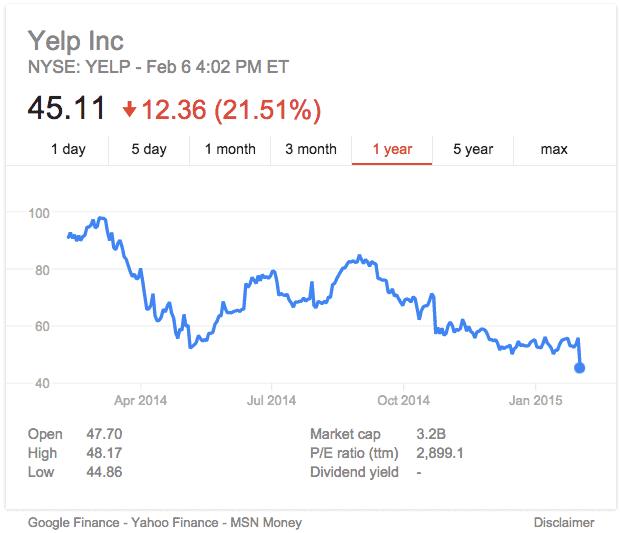 Yelp Stock Tanking